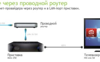 Как подключить телевизор к роутеру по WiFi и через кабель