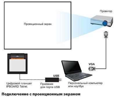 Подлючение проектора к ноутбуку
