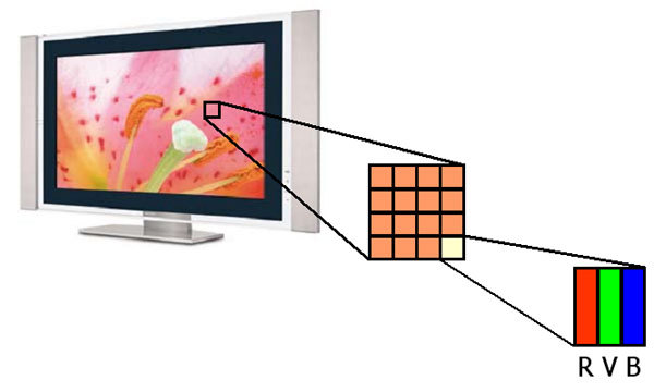 Пиксели на экране телевизора
