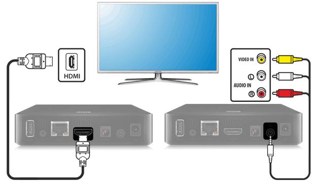 Подключение приставки ТВ