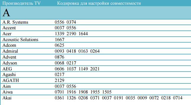 Таблица кодов Ростелеком