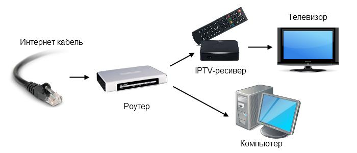 Схема подключения интернета в телевизоре
