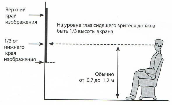 Высота установки телевизора