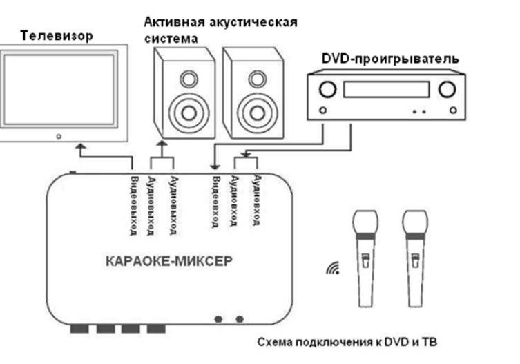 Схема подключения к ДВД