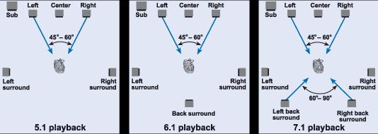 Каналы звука