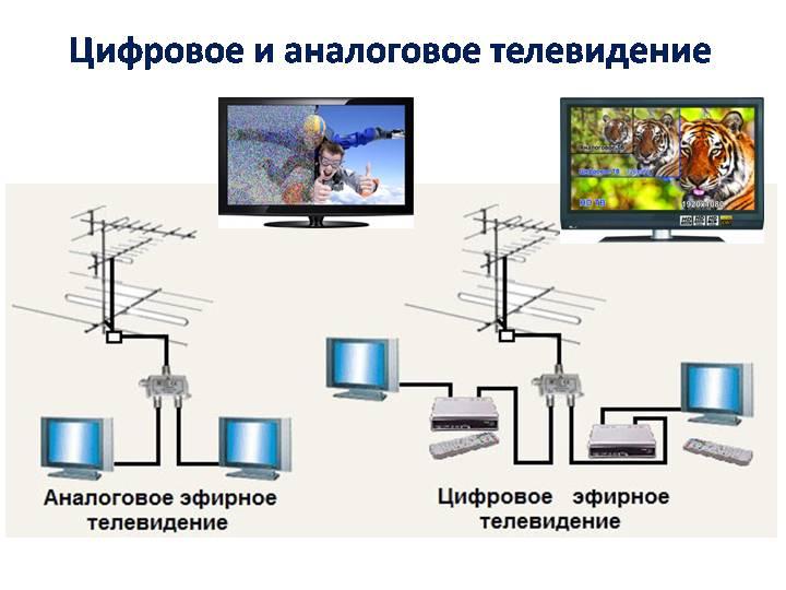Виды телевидения