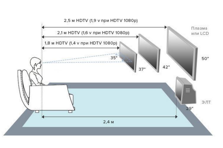 Высота ТВ