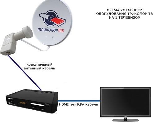 Самостоятельная настройка антенны Триколор: пошаговая инструкция